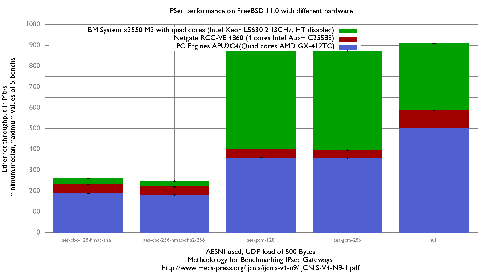 IPSec performance on multiple servers with FreeBSD 11.0