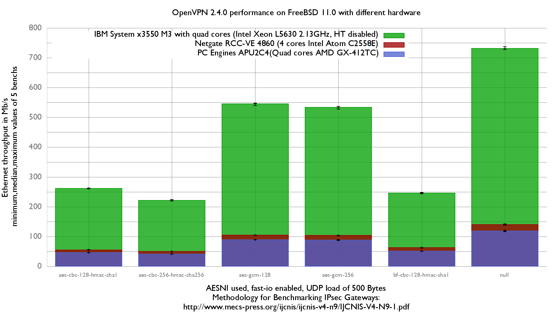 OpenVPN performance on multiple servers with FreeBSD 11.0