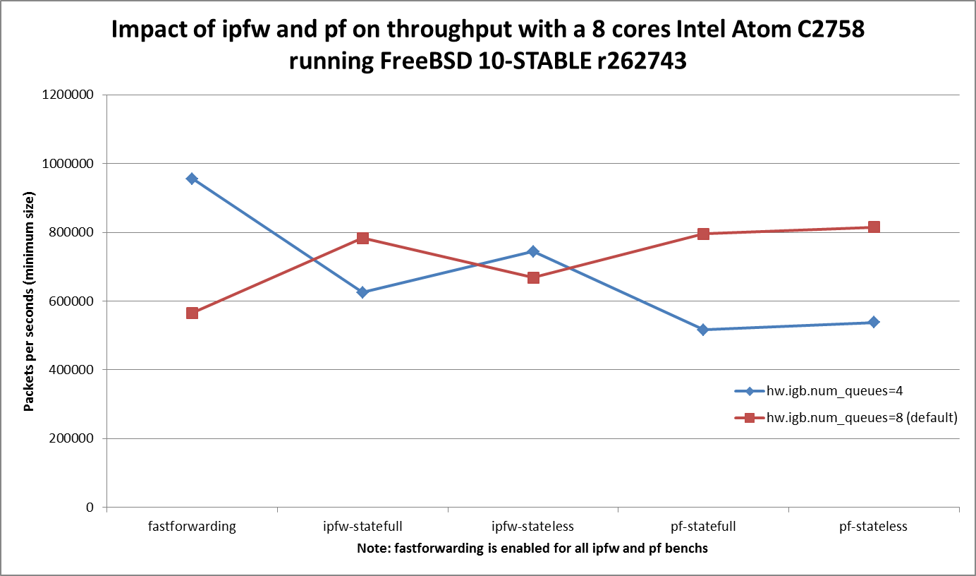 Impact of ipfw and pf on throughput with a 8 cores Intel Atom C2758 running FreeBSD 10-STABLE r262743