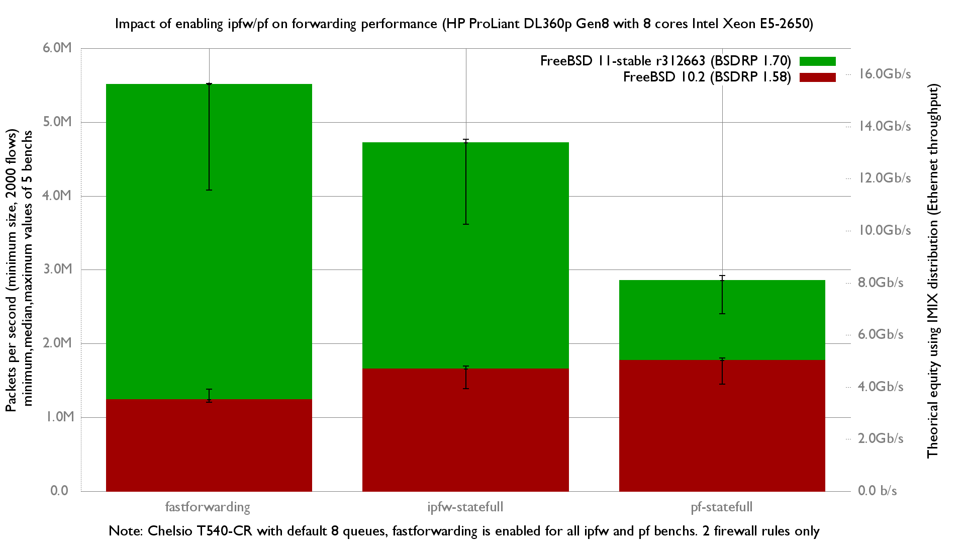 Impact of ipfw and pf on 8 cores Xeon E5-2650 with Chelsio T540-CR on FreeBSD 10.1
