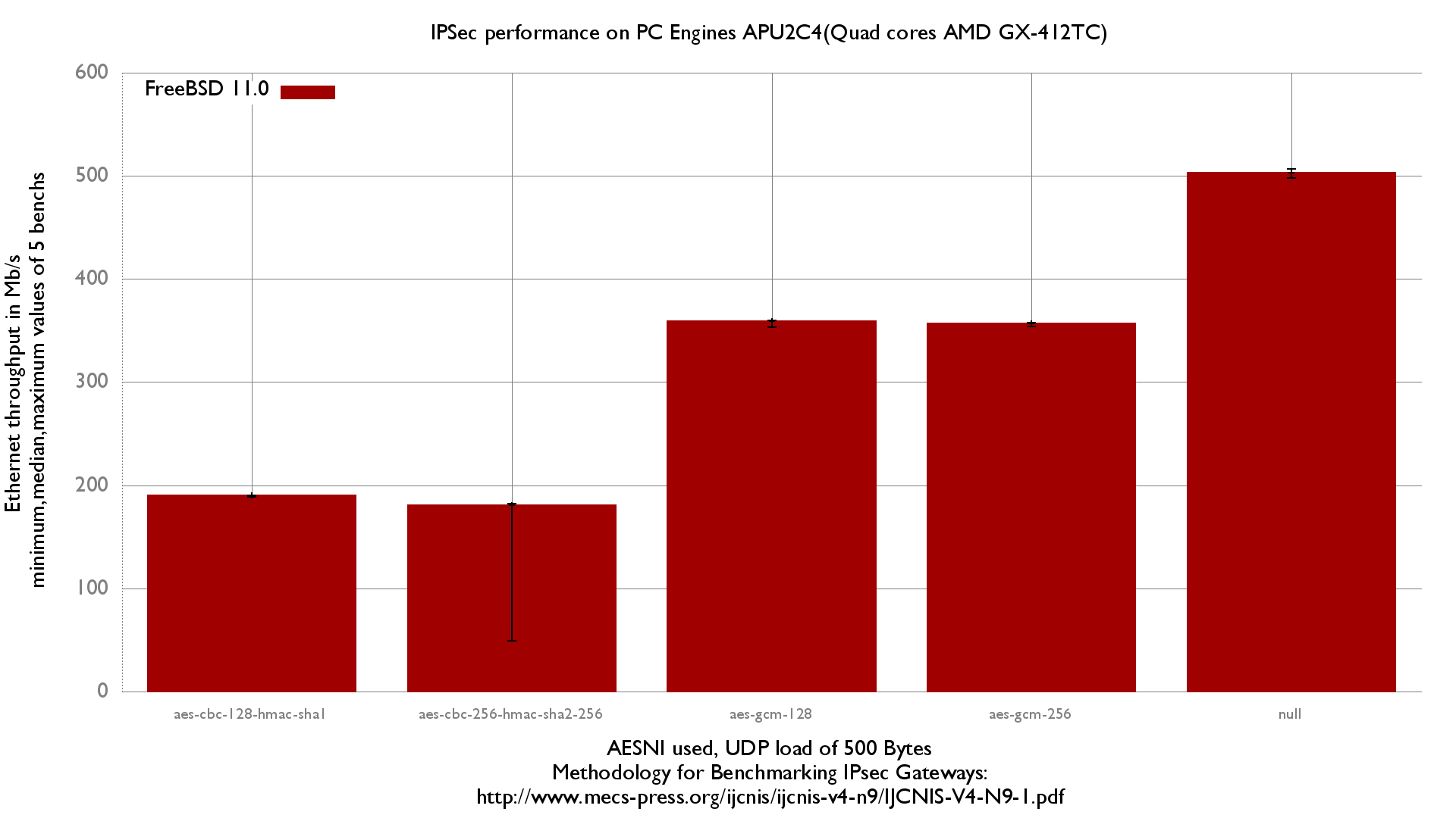 IPSec  throughput with a PC Engines APU2C2 running FreeBSD 11.0