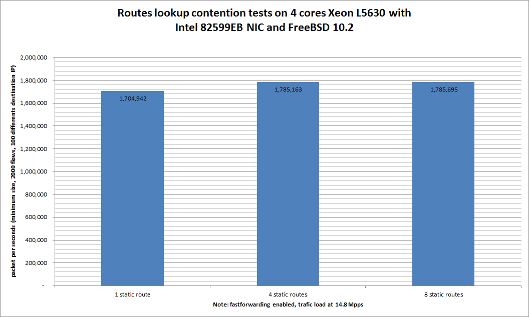Impact of number of static routes on forwarding on 4 cores Xeon 2.13GHz with 10-Gigabit Intel 82599EB
