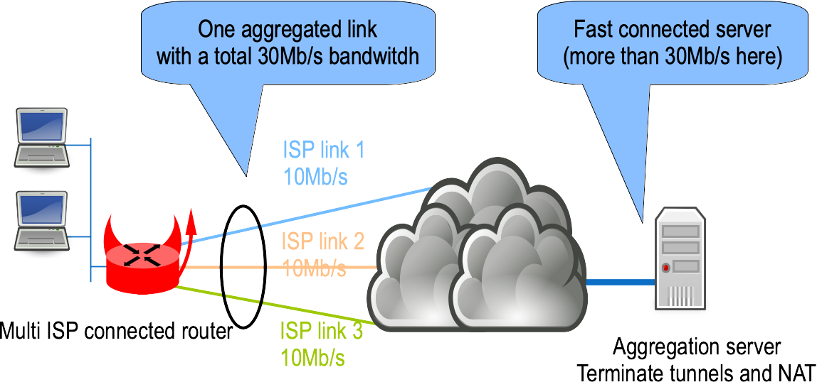 Aggregating multiple ISP links [BSD Router Project]