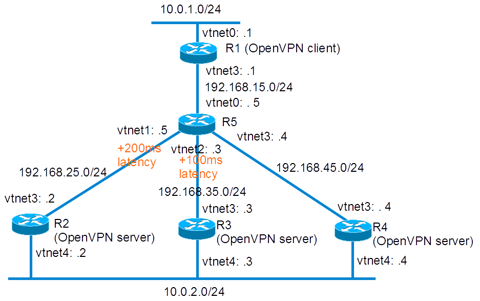Validating OpenVPN's low latency servers selection patch