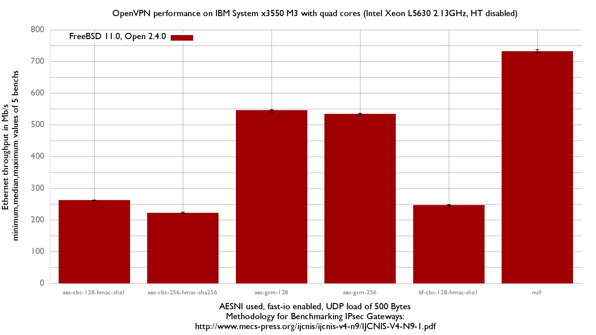 Impact of OpenVPN encryption algorithms on 4 cores Xeon 2.13GHz with Intel 82580 NIC