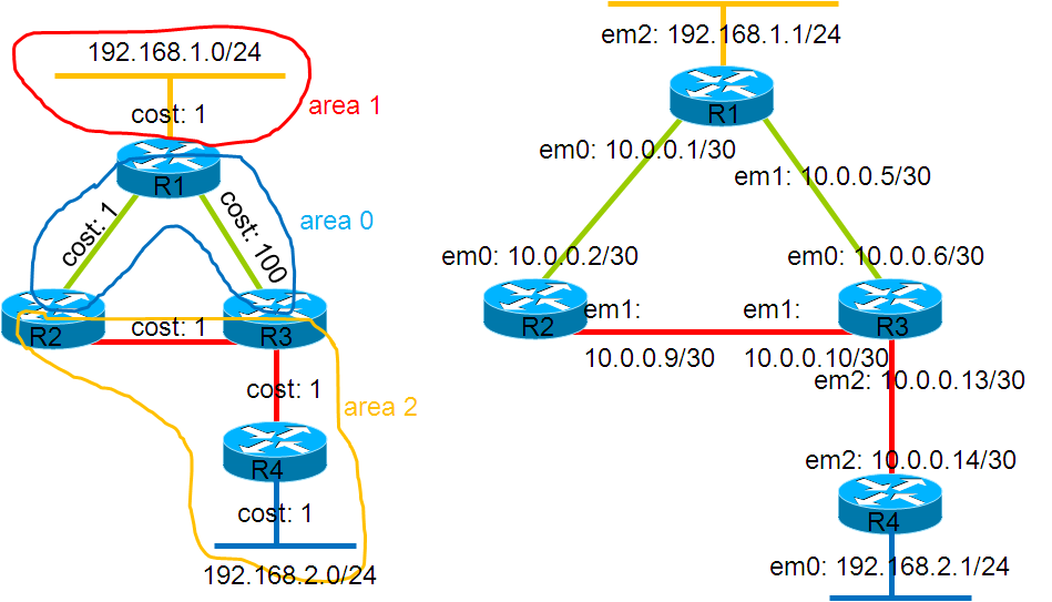 ospf inter area loop prevention  using quagga   bsd router project preparing