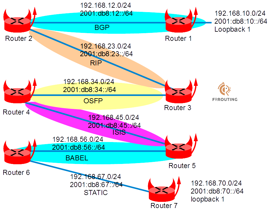 Bgp And Ospf Related Keywords & Suggestions - Bgp And Ospf Long Tail