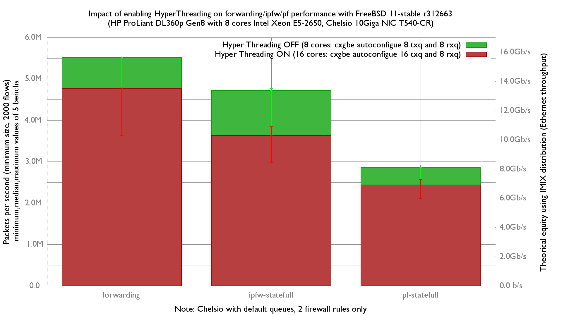 Impact of HyperThreading on forwarding performance on FreeBSD